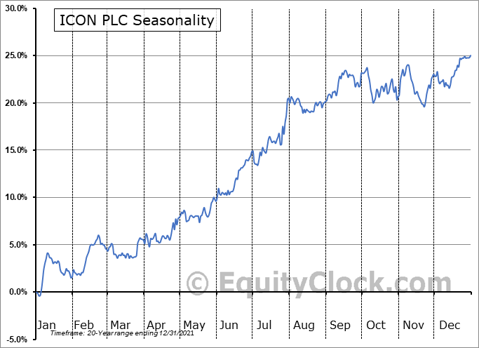 ICON PLC (NASD:ICLR) Seasonal Chart