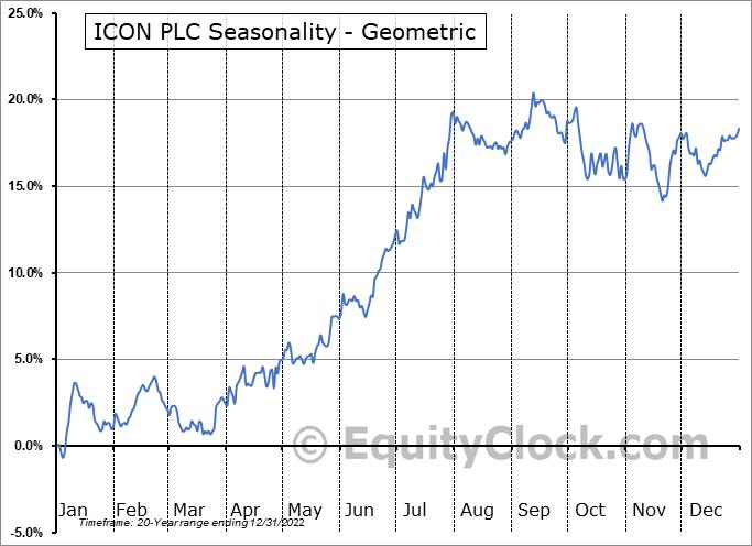 ICON PLC (NASD:ICLR) Seasonality