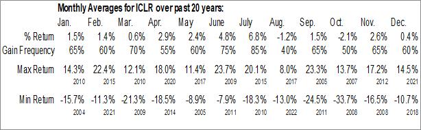Monthly Seasonal ICON PLC (NASD:ICLR)