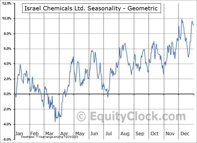 Israel Chemicals Ltd. (NYSE:ICL) Seasonality