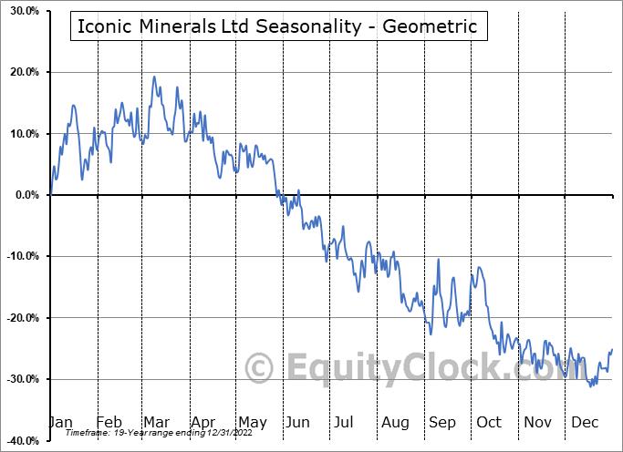 Iconic Minerals Ltd (TSXV:ICM.V) Seasonality