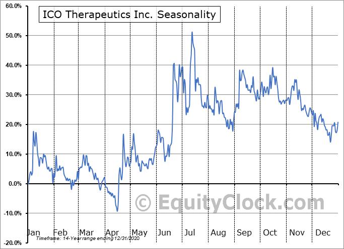 ICO Therapeutics Inc. (TSXV:ICO.V) Seasonality