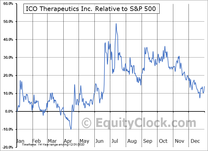 ICO.V Relative to the S&P 500