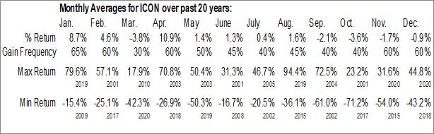 Monthly Seasonal Iconix Brand Group, Inc. (NASD:ICON)