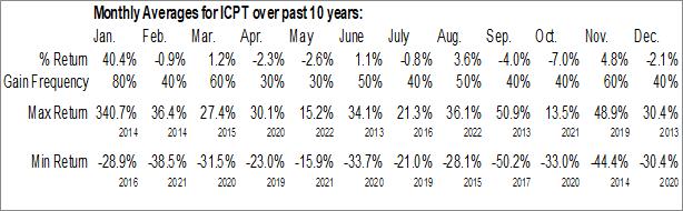 Monthly Seasonal Intercept Pharmaceuticals, Inc. (NASD:ICPT)