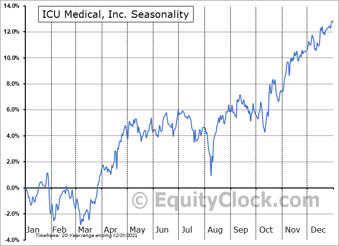 ICU Medical, Inc. (NASD:ICUI) Seasonal Chart