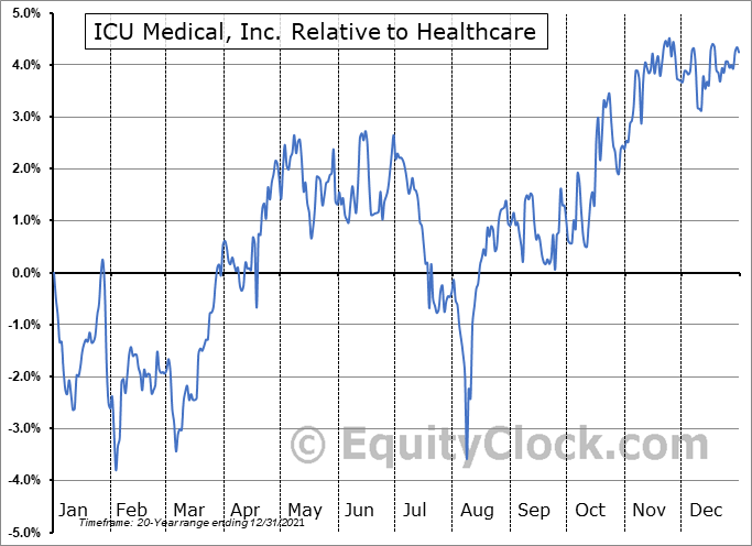 ICUI Relative to the Sector
