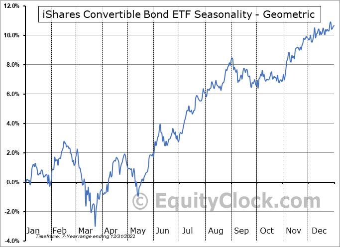 iShares Convertible Bond ETF (AMEX:ICVT) Seasonality