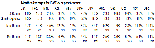 Monthly Seasonal iShares Convertible Bond ETF (AMEX:ICVT)