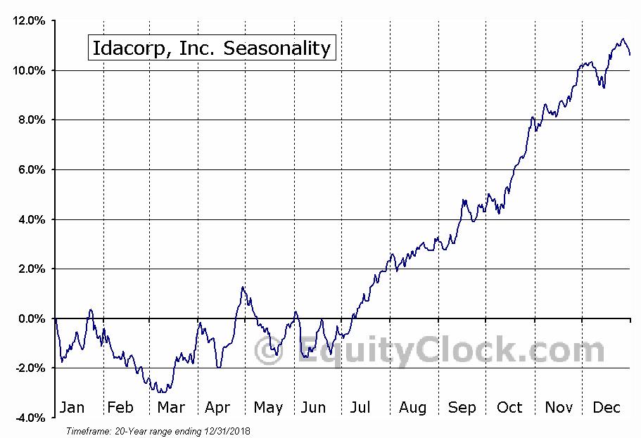 Idacorp, Inc. (NYSE:IDA) Seasonal Chart