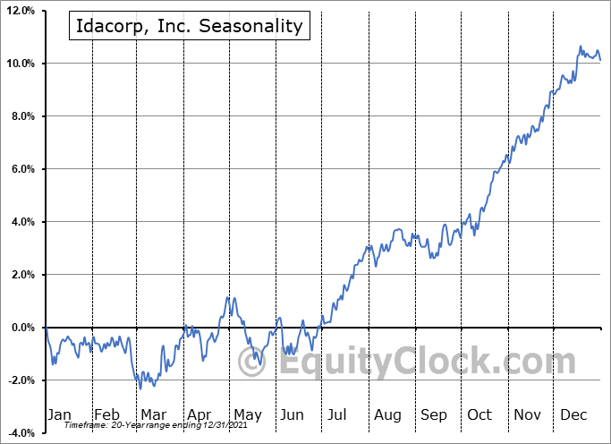 Idacorp, Inc. (NYSE:IDA) Seasonal Chart