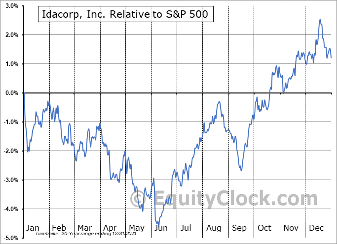 IDA Relative to the S&P 500
