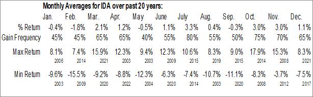 Monthly Seasonal Idacorp, Inc. (NYSE:IDA)