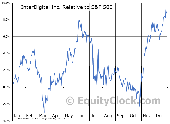 IDCC Relative to the S&P 500