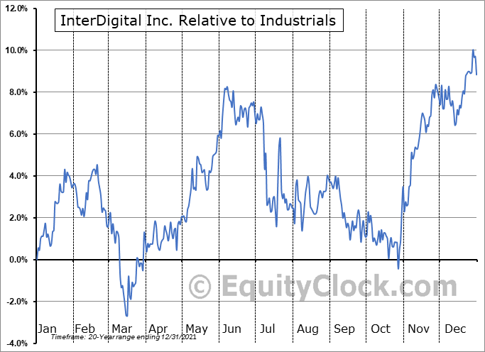 IDCC Relative to the Sector
