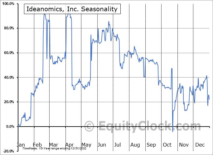 Ideanomics, Inc. Seasonal Chart