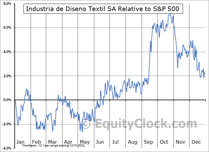 IDEXY Relative to the S&P 500