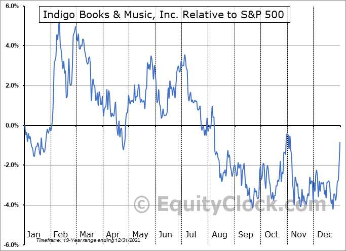 IDG.TO Relative to the S&P 500