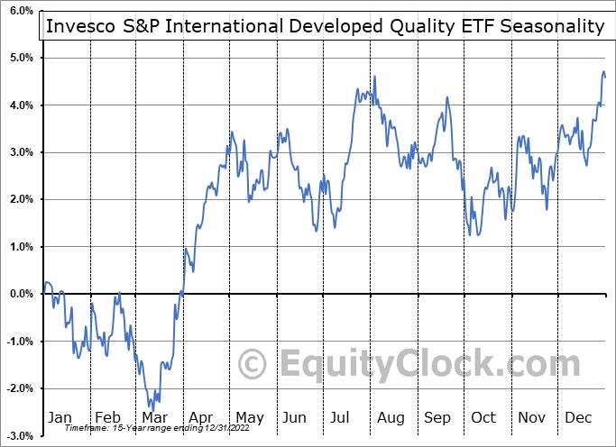 Invesco S&P International Developed Quality ETF (AMEX:IDHQ) Seasonal Chart
