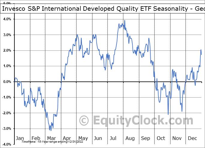 Invesco S&P International Developed Quality ETF (AMEX:IDHQ) Seasonality