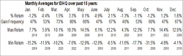 Monthly Seasonal Invesco S&P International Developed Quality ETF (AMEX:IDHQ)
