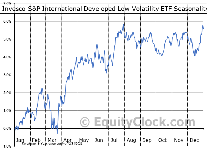 Invesco S&P International Developed Low Volatility ETF (AMEX:IDLV) Seasonal Chart