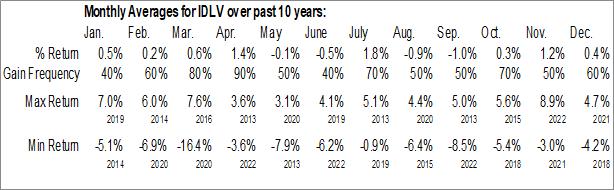 Monthly Seasonal Invesco S&P International Developed Low Volatility ETF (AMEX:IDLV)