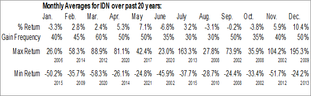 Monthly Seasonal Intellicheck, Inc. (NASD:IDN)