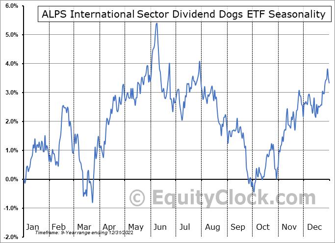 ALPS International Sector Dividend Dogs ETF (AMEX:IDOG) Seasonal Chart