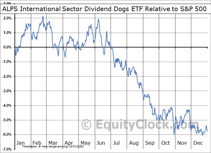 IDOG Relative to the S&P 500