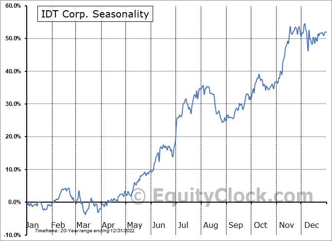 IDT Corp. (NYSE:IDT) Seasonal Chart