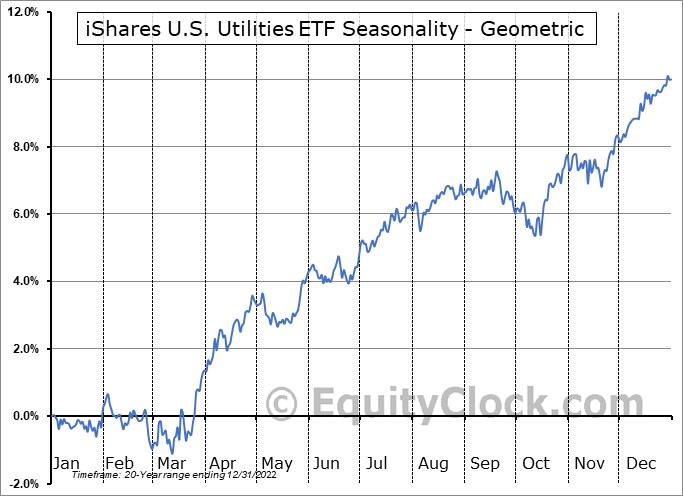 iShares U.S. Utilities ETF (NYSE:IDU) Seasonality