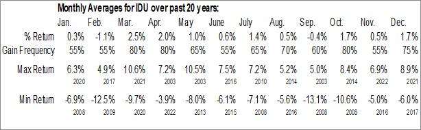 Monthly Seasonal iShares U.S. Utilities ETF (NYSE:IDU)