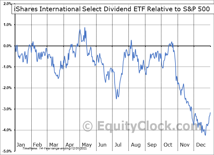 IDV Relative to the S&P 500