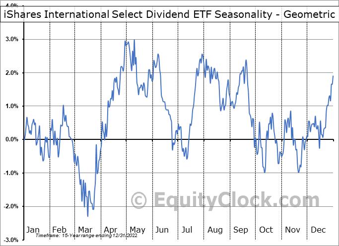 iShares International Select Dividend ETF (NYSE:IDV) Seasonality
