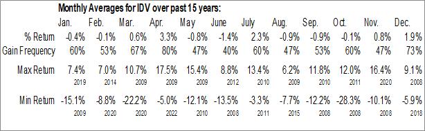 Monthly Seasonal iShares International Select Dividend ETF (NYSE:IDV)