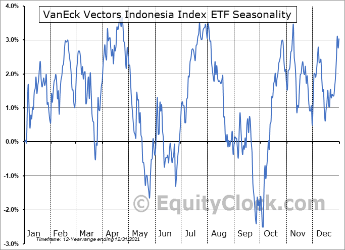 VanEck Vectors Indonesia Index ETF (NYSE:IDX) Seasonal Chart