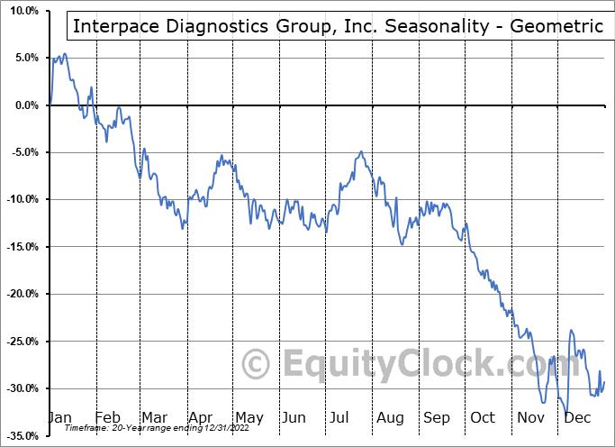Interpace Diagnostics Group, Inc. (NASD:IDXG) Seasonality