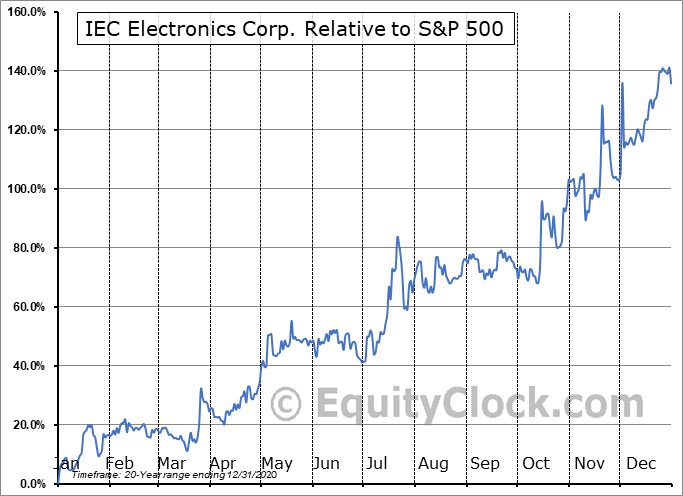 IEC Relative to the S&P 500