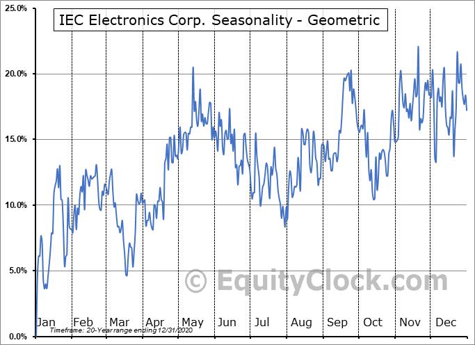 IEC Electronics Corp. (NASD:IEC) Seasonality