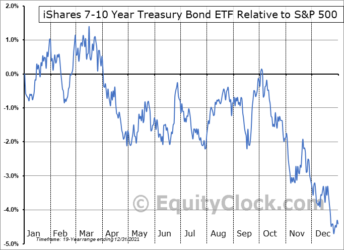 IEF Relative to the S&P 500
