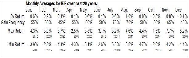 Monthly Seasonal iShares 7-10 Year Treasury Bond ETF (NASD:IEF)