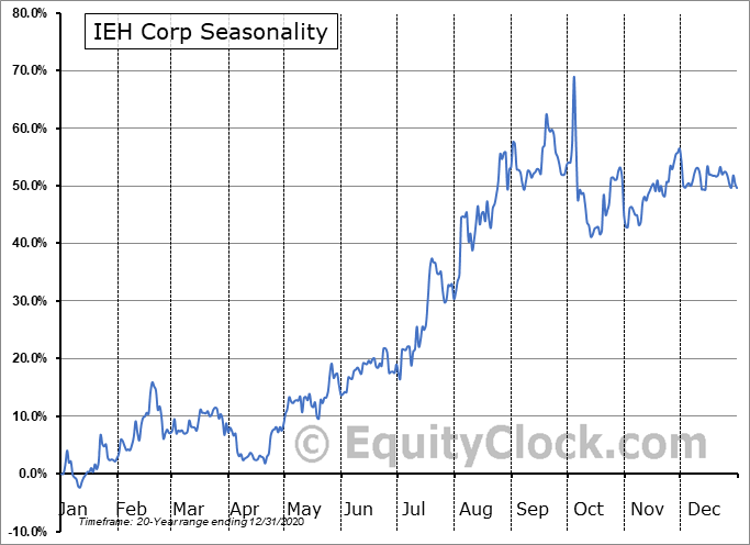 IEH Corp (OTCMKT:IEHC) Seasonality