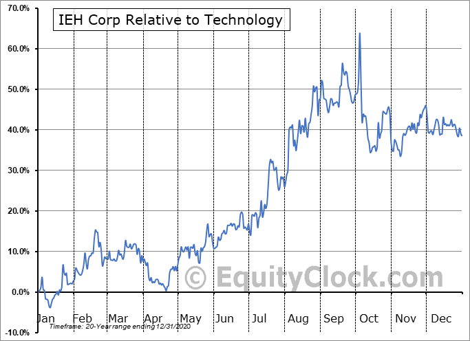 IEHC Relative to the Sector