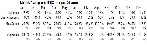 Monthly Seasonal IEH Corp (OTCMKT:IEHC)