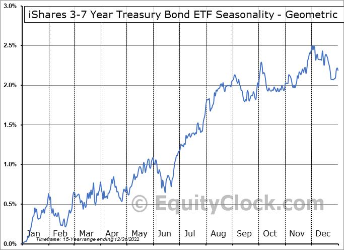 iShares 3-7 Year Treasury Bond ETF (NASD:IEI) Seasonality