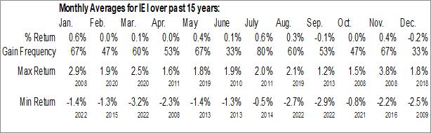 Monthly Seasonal iShares 3-7 Year Treasury Bond ETF (NASD:IEI)