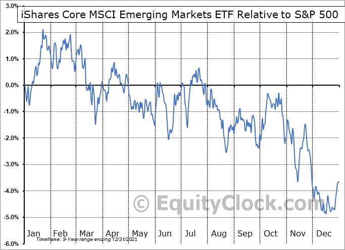 IEMG Relative to the S&P 500