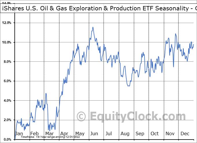 iShares U.S. Oil & Gas Exploration & Production ETF (NYSE:IEO) Seasonality