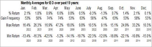 Monthly Seasonal iShares U.S. Oil & Gas Exploration & Production ETF (NYSE:IEO)